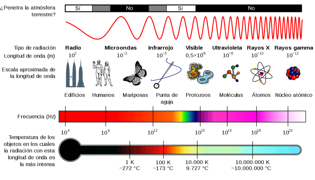 espectro-electromagnetico-rayos-gamma